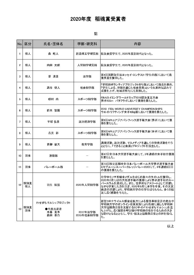 早稲田大学 校友会稲魂賞!  …特別賞 個人 羽生 結弦 2020年人間科学部…