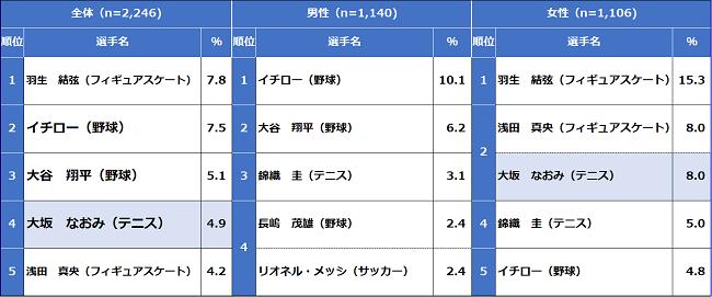 「好きなスポーツ選手」羽生結弦 が前回調査に続き 1位!  …笹川スポーツ財団「スポーツライフに関する調査2020」…