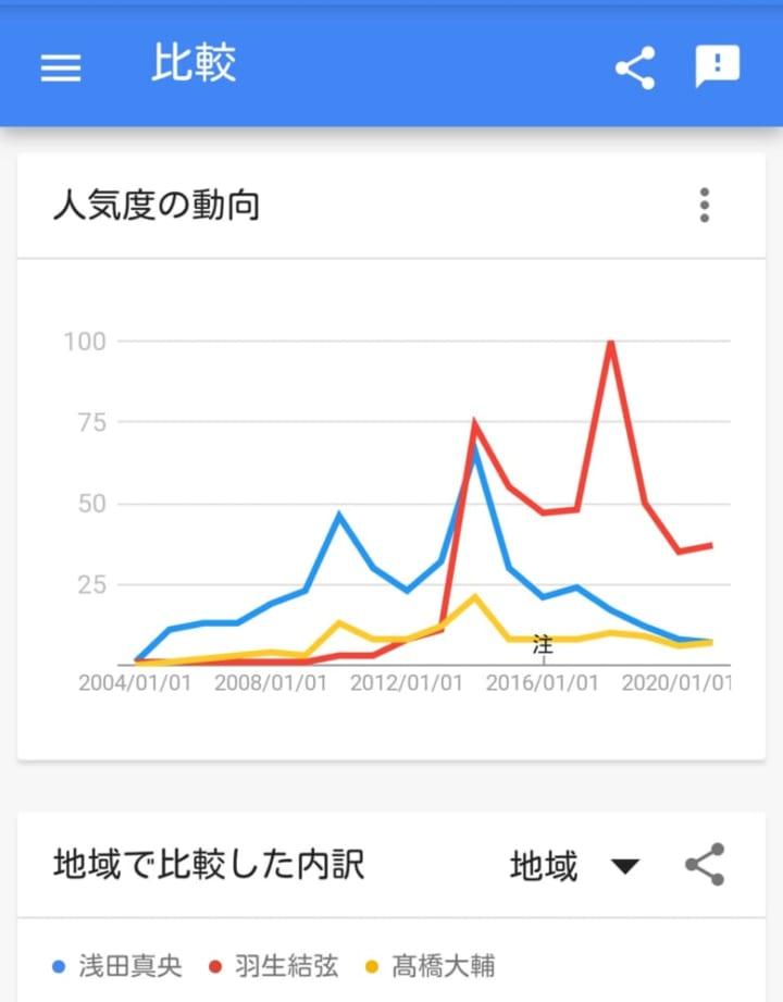 バンクーバー ソチ 平昌 の世界トレンド!?