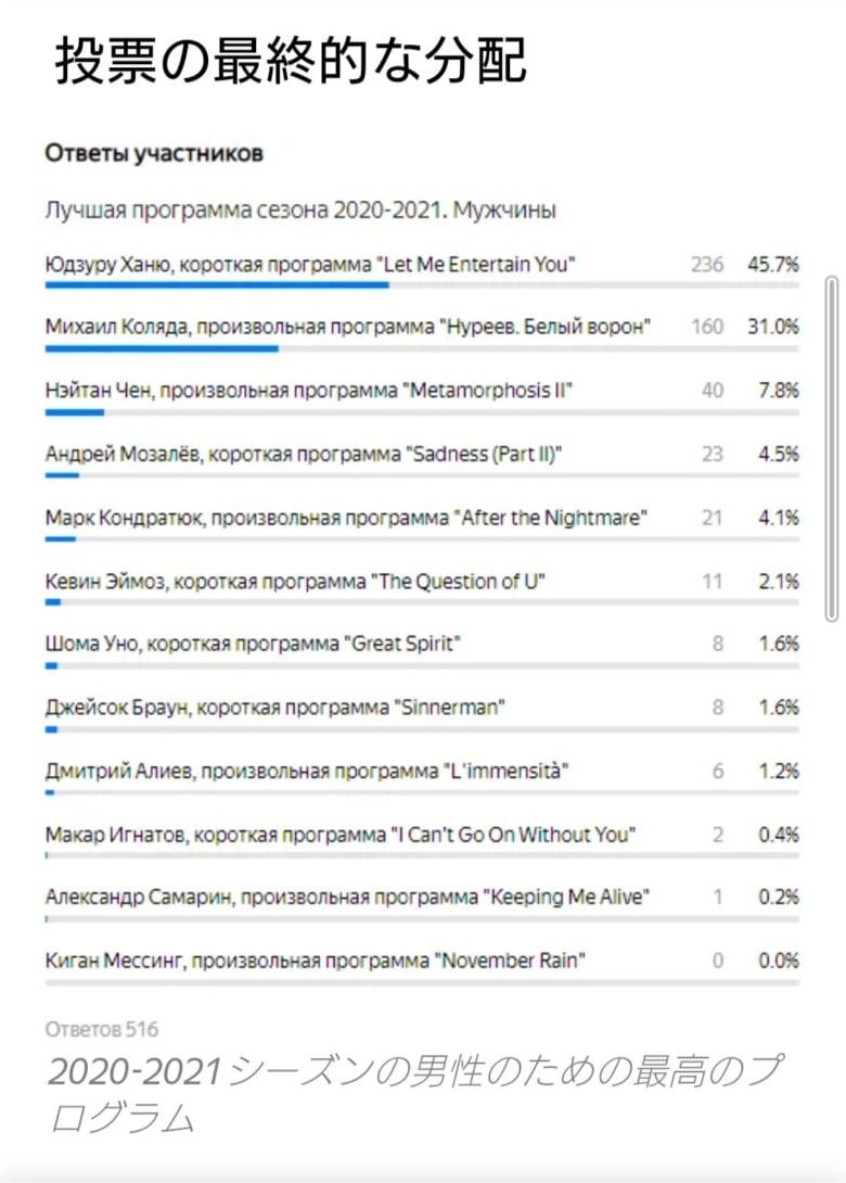 ロシアでの今シーズン最高プロの投票!  …1位 羽生結弦 ショート、2位 コリヤダ フリー、3位 ネイサン フリー…