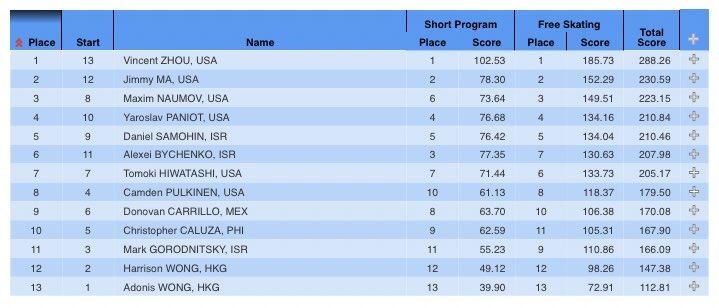 2021 Cranberry Cup 男子結果 1位 VincentZhou (USA)  288.26点 2位 JimmyMa (USA)  230.59点 3位 MaximNaumov (USA)  223.15点