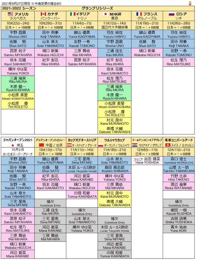 2021-2022シーズン グランプリシリーズほか 日本人出場選手 〜2021年9月27日現在 今後変更の可能性あり〜
