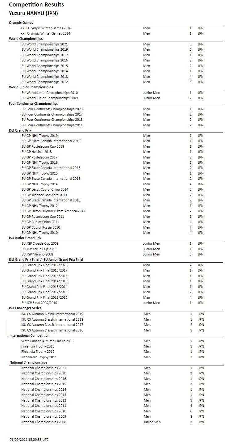 【吉報】ISU Competition Results Yuzuru HANYU (JPN) 01/09/2021