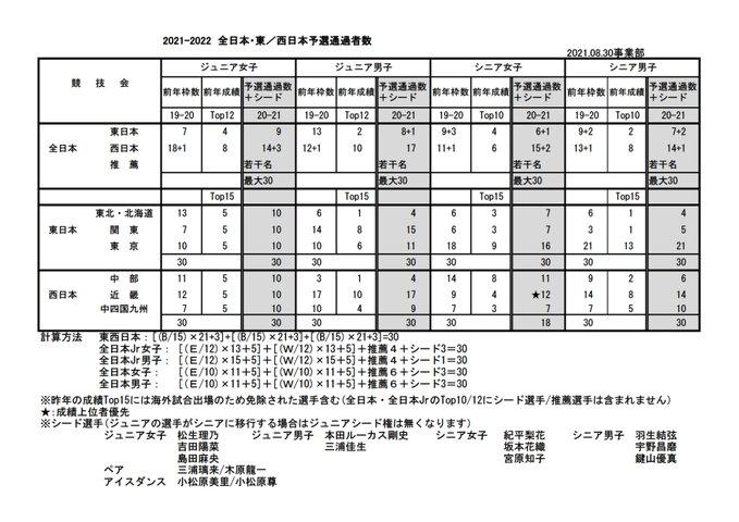 日本スケート連盟「2021-2022シーズンの全日本選手権大会、東/西日本選手権大会の出場枠について」