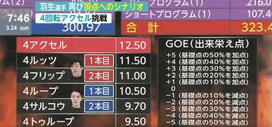 【動画】佐野さん3A解説 羽生君、4Aは近い ~羽生選手 再び頂点へのシナリオ~
