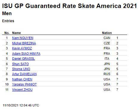 GPS2021アメリカ大会 ダニイル・サムソノフ選手棄権のため男子エントリー選手は11名に!