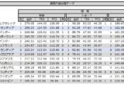 10/13現在 2019/20シーズン 日本男子ISU国際大会星取表・得点ランキング!