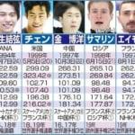 スポーツ報知 が GPファイナル 男子シングル 出場6選手の比較表を掲載! …やはり ネイサン・チェン と 羽生結弦 との争いか…