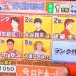 世界で活躍する日本人現役スポーツ選手、羽生結弦 が堂々の 1位 キング に!  …今日ドキッ!で20代~40代女性100人に聞いた…