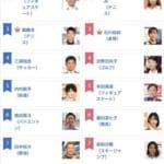 第13回 好きなスポーツ選手ランキング、男女別TOP10を発表!  …男性2位 羽生結弦 8位 宇野昌磨、女性 5位 本田真凜…