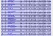 【速報】世界フィギュア2021 男子SP、1位:羽生結弦 106.98点 2位:鍵山優真 100.96点 3位:ネイサン 98.85点